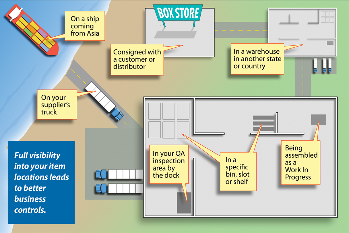 Track your product locations from ship to truck to warehouse to customer
