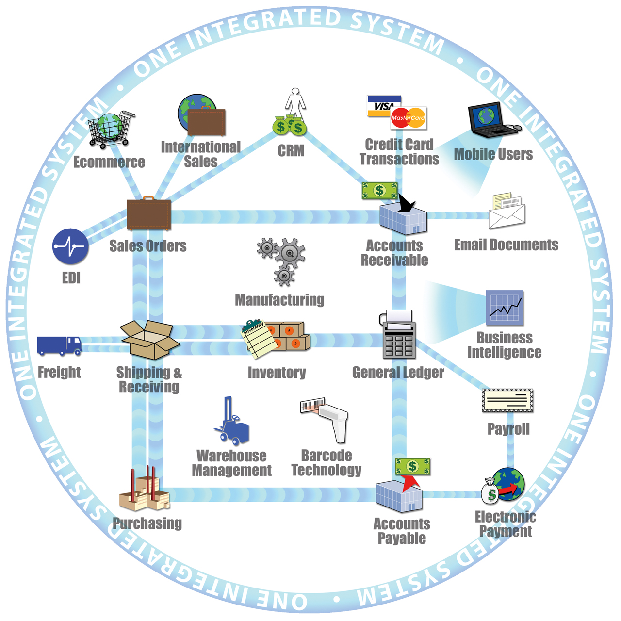 Connect your software into a single integrated ERP system
